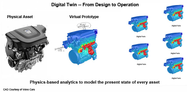 Demonstration of an ANSYS digital twin. Image via ANSYS Blog