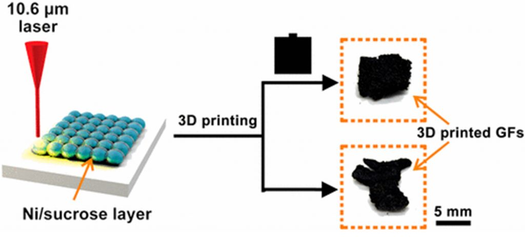 Illustration of the graphene foam (GF) 3D printing process. Image via Tour Group/Rice University