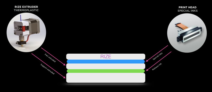 Diagram of the Rize Augmented Polymer Deposition (APD) technology. Image via Rize Inc.