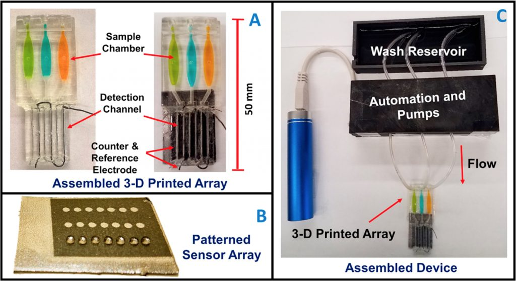 The 3D printed microfluidic array (a), patterned sensor array demonstrating the hydrophobic quality of graphite used in the chip's detection channel (b), and the device's set up with pumps (c). Image via ACS Sensors