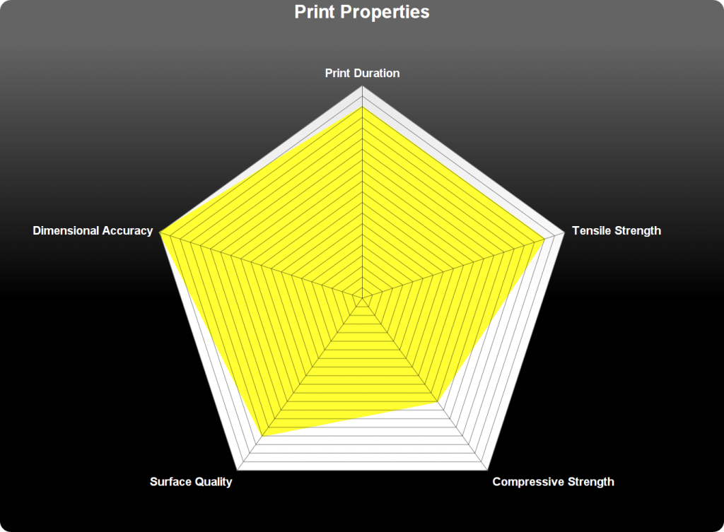 An example of how a radar chart could be used in a slicer.