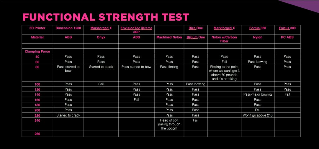 Functional strength test of Rizium One material against competitors. Image via Rize Inc.