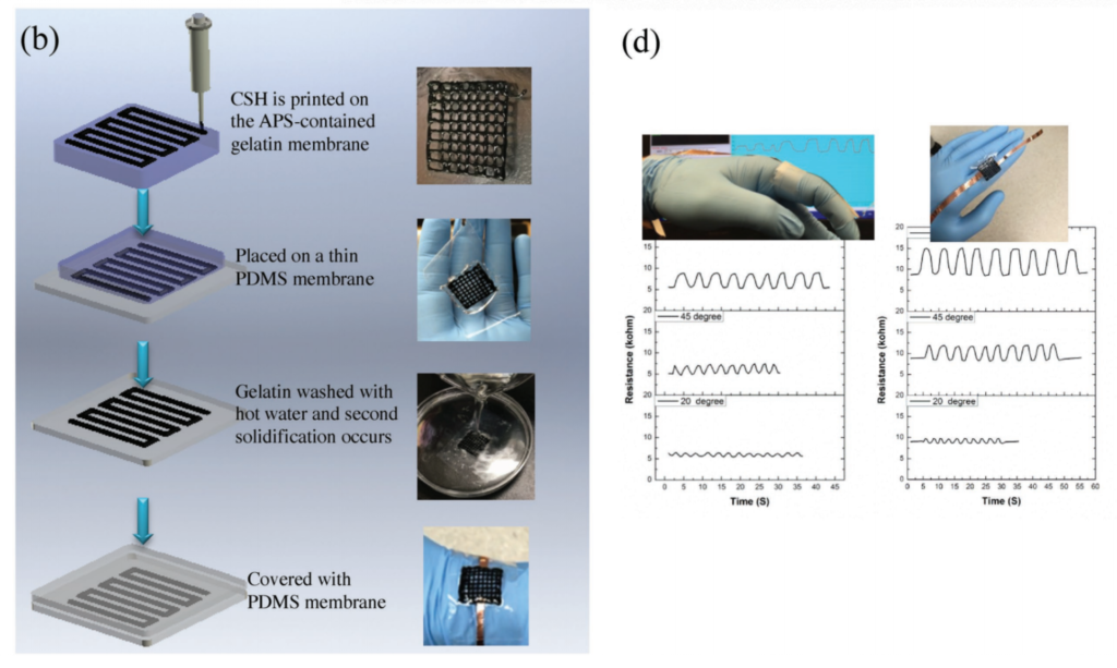After 3D printing the wearable sensor was tested. Image via Journal of Advanced Materials.
