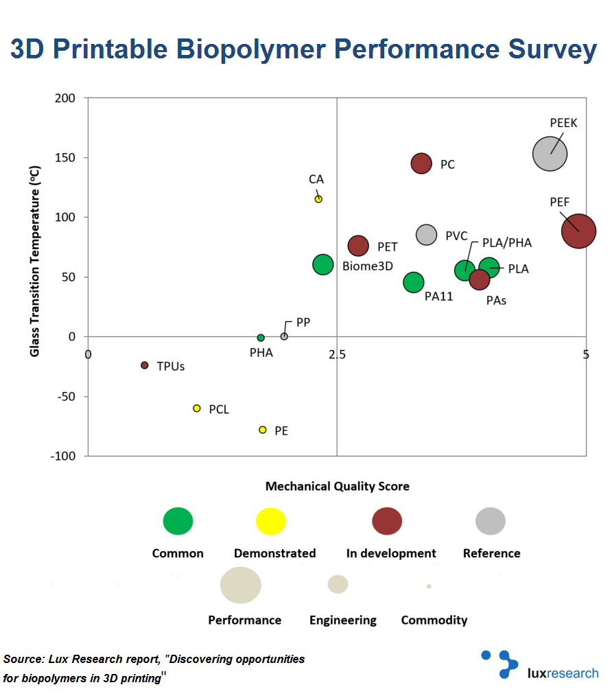Discovering opportunities for biopolymers in 3D printing