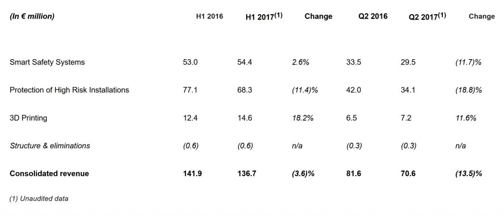 Groupe Gorge H1 Q2 2017 revenue statement.