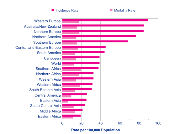 Breast Cancer World Age-Standardised Incidence and Mortality Rates, Females, Regions of the World, 2008 Estimates. Image via Cancer Research UK