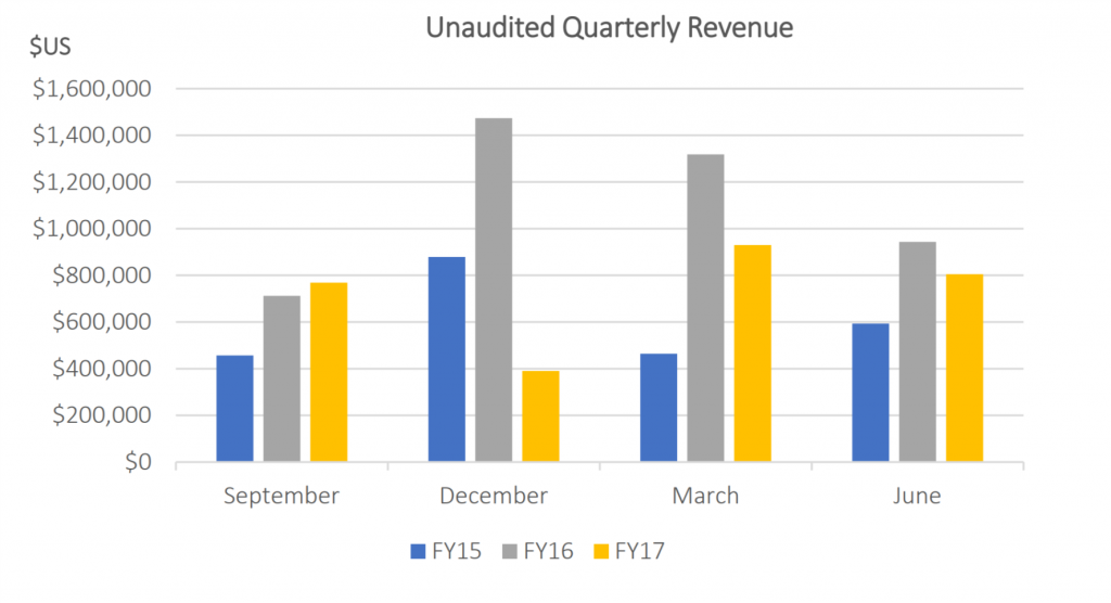 Robo 3D unaudited quarterly revenue.