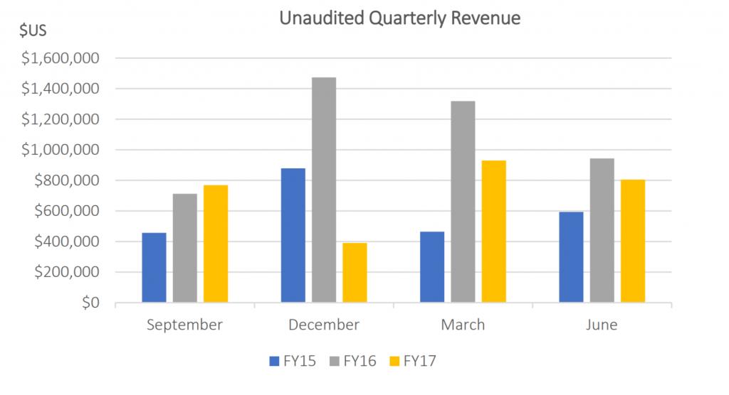 Robo 3D unaudited quarterly revenue.