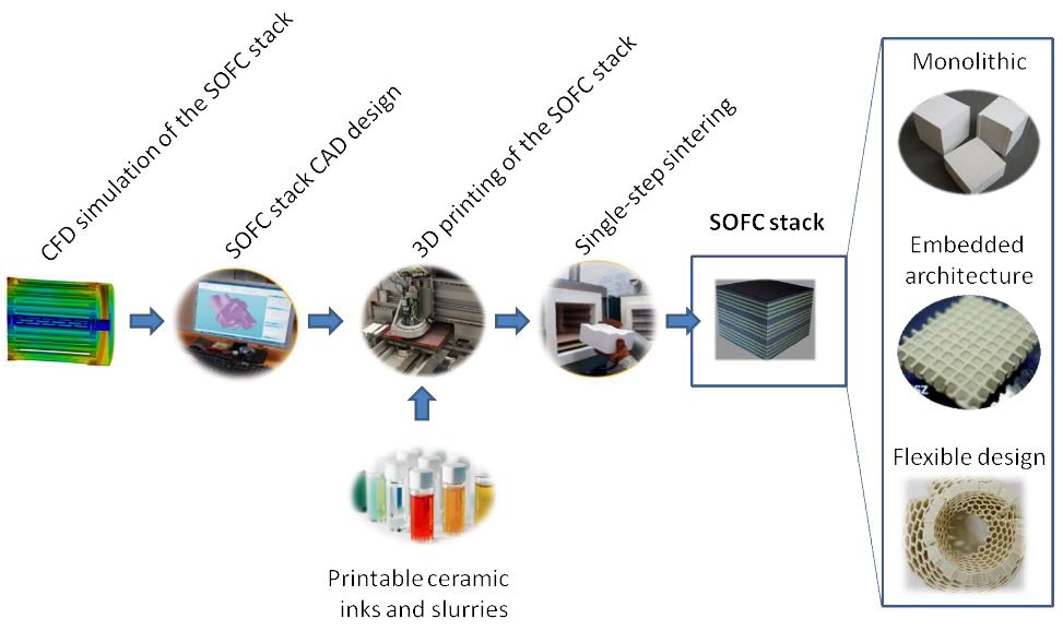 SOFC process plan. Image via Cell3Ditor