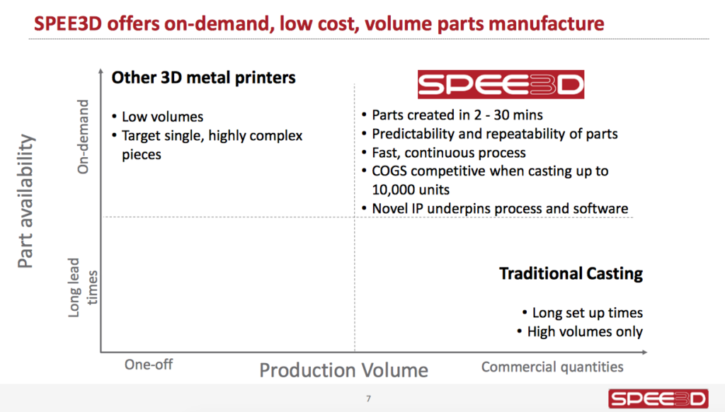 Comparison chart of SPEE3D to casting and traditional 3D metal printing. Image via Steven Camilleri, CTO SPEE3D