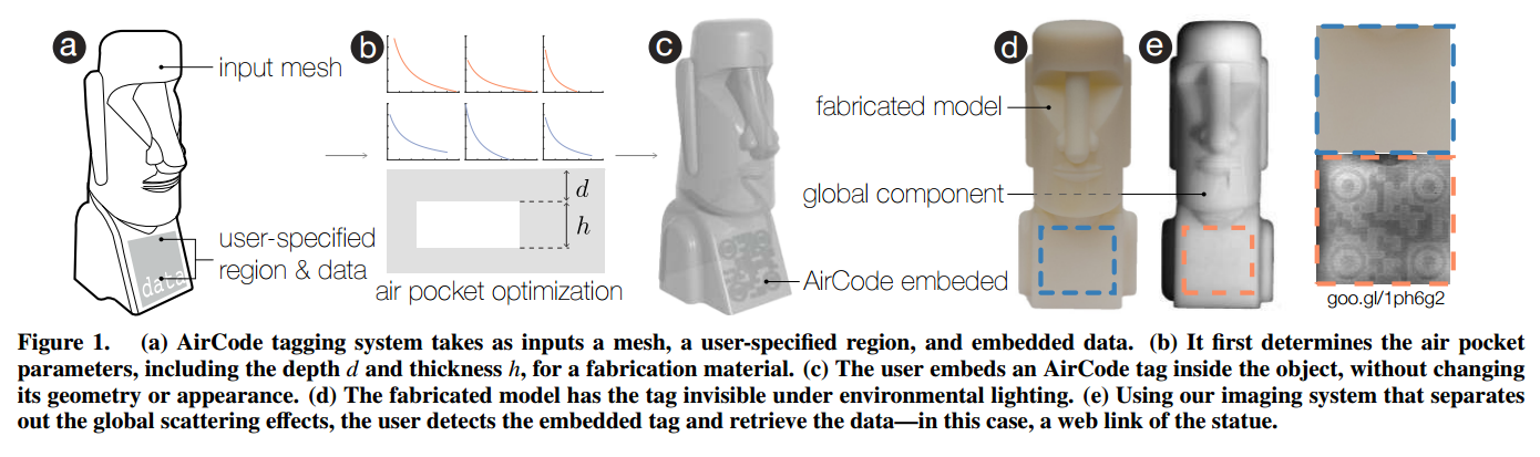 Figure 1 from the paper shows the AirCode technology.