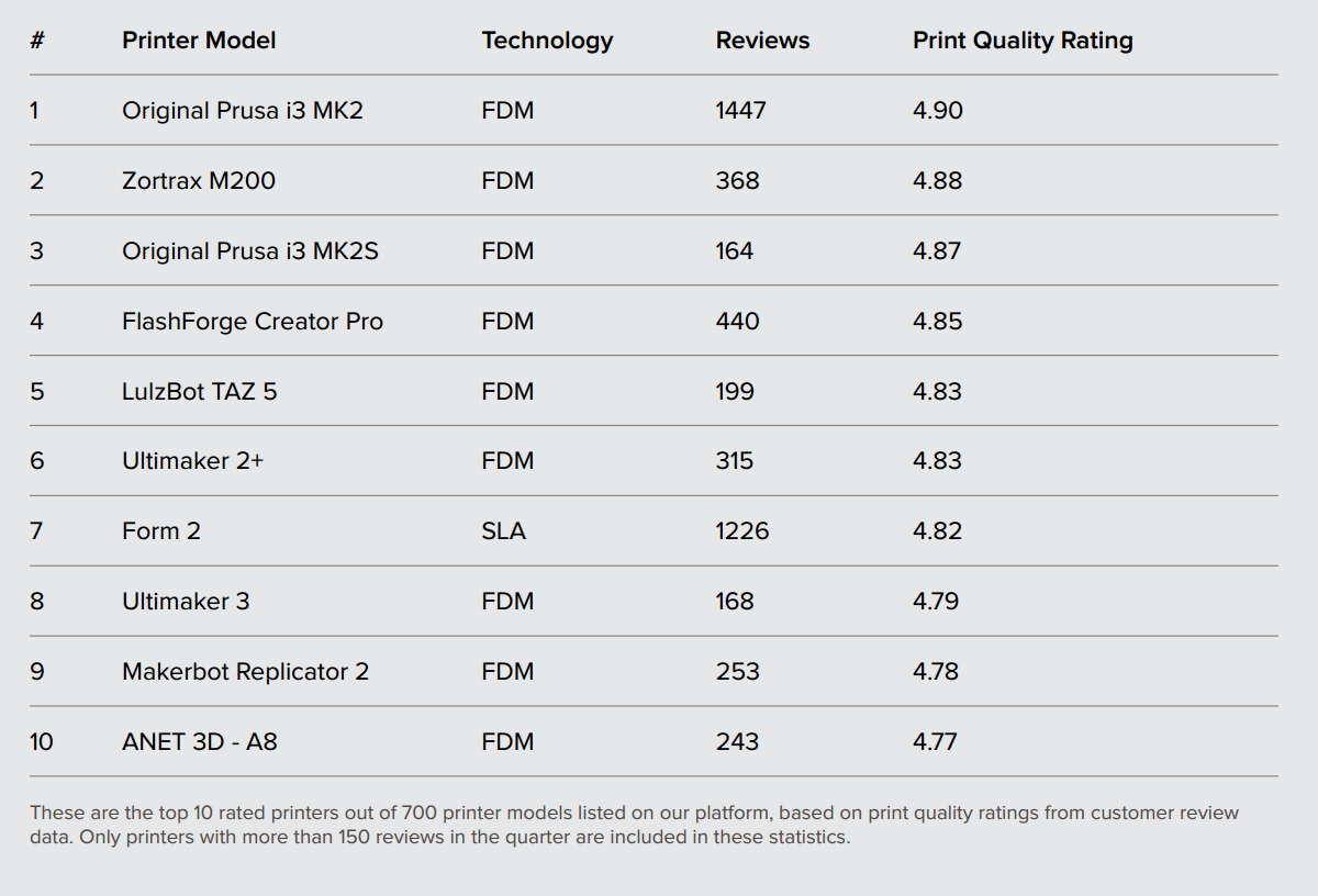 Highest rated desktop printers Q3 2017. Image via 3D Hubs.