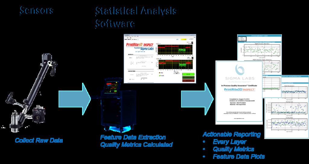 Sigma Labs PrintRite3D software.