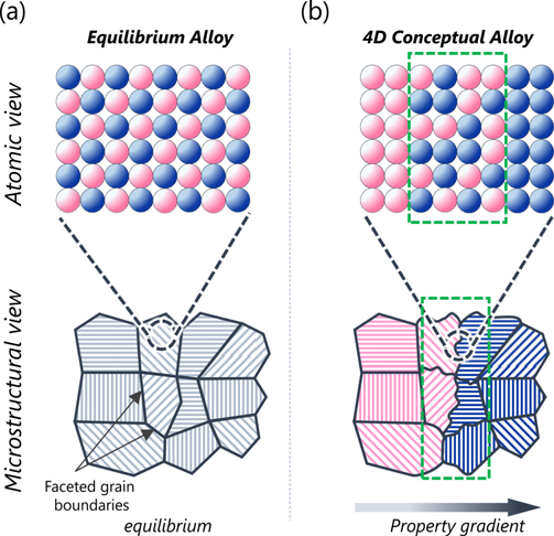 Trusting it to the atoms. Conceptual atomic structure of 4D metal alloy. Image via the International Journal of Precision Engineering and Manufacturing-Green Technology