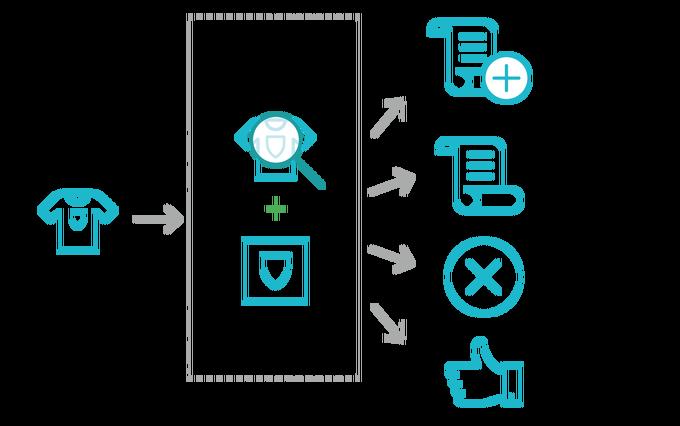 Item ID tagging system. Image via Source3