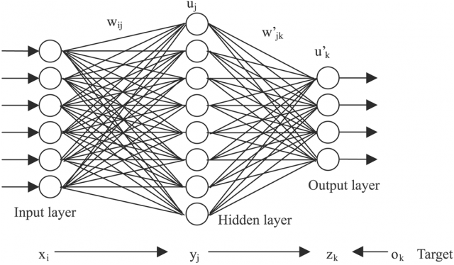 Example of neural network model. Image via extremetech