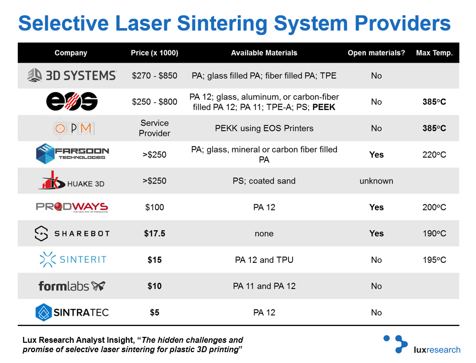 Selective laser sintering systems have a range of price points, but limited materials options due in part to the limited temperature range of many systems. Notable exceptions are bolded.