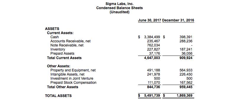 Sigma Labs assets balance sheet Q2 2017. Image via Sigma Labs Investors