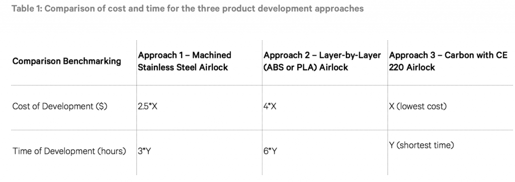 The CLIP approach produced airlocks with over 60% lower cost of development and over 67% lower time of development compared to both alternative approaches. Table via Carbon