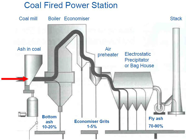 Dust and ash - how by products are collected in a coal fired power station. Image via Flyash Australia