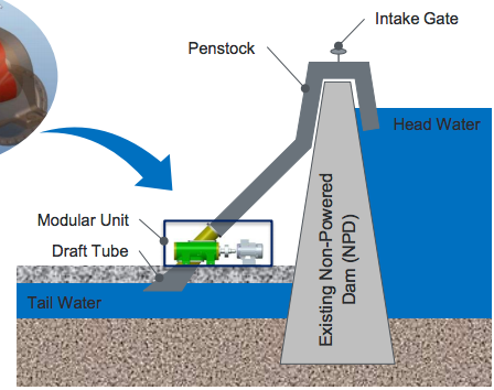A diagram of Eaton's hydropower dam concept for existing dams. Image via Eaton.