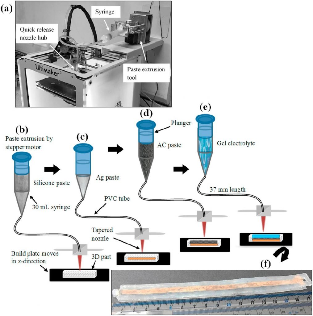 The setup and schematic of the supercapictor 3D printing process developed at Brunel University London. Image via Materials Science and Engineering: B journal