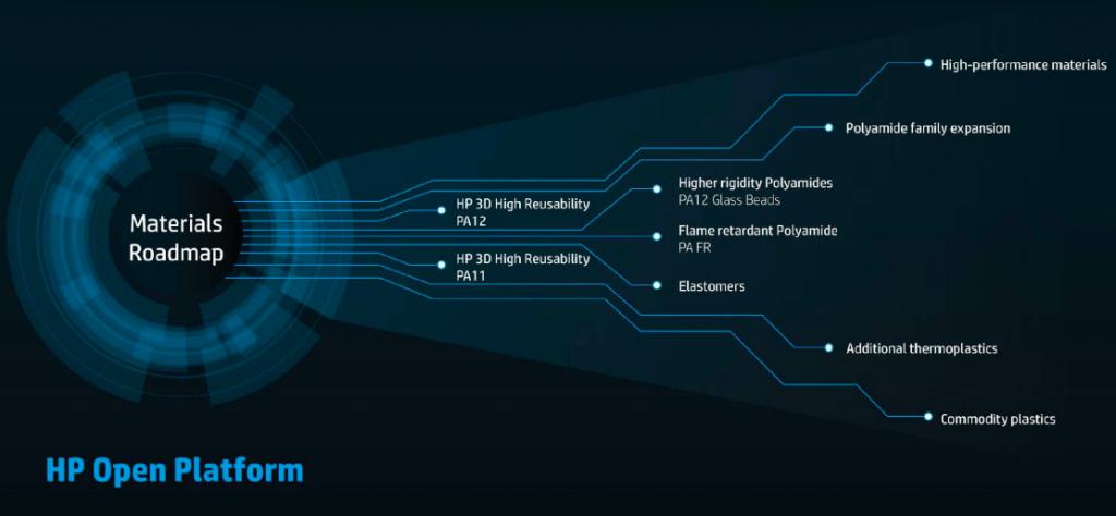HP Open Materials Platform