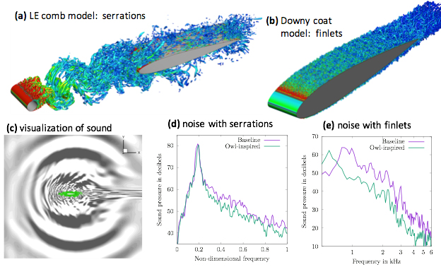 The 3D design of an airfoil with serrations and finlets and respective noice comparisons. Image via the proceedings of the 23rd AIAA/CEAS Aeroacoustics Conference