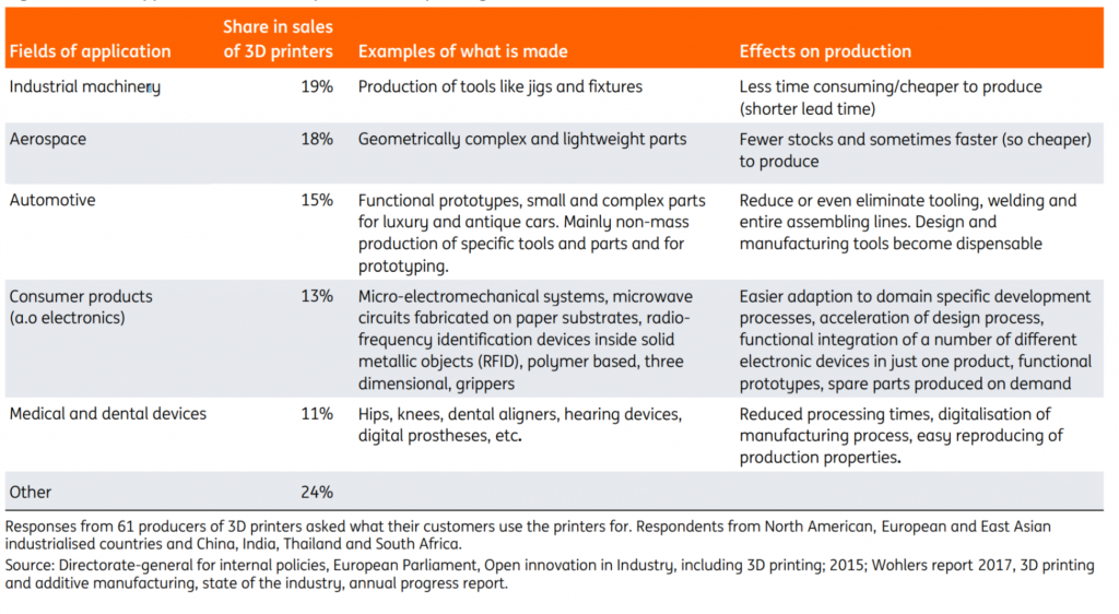 Fields of application and consequences of 3D printing, 2016. Table via ING