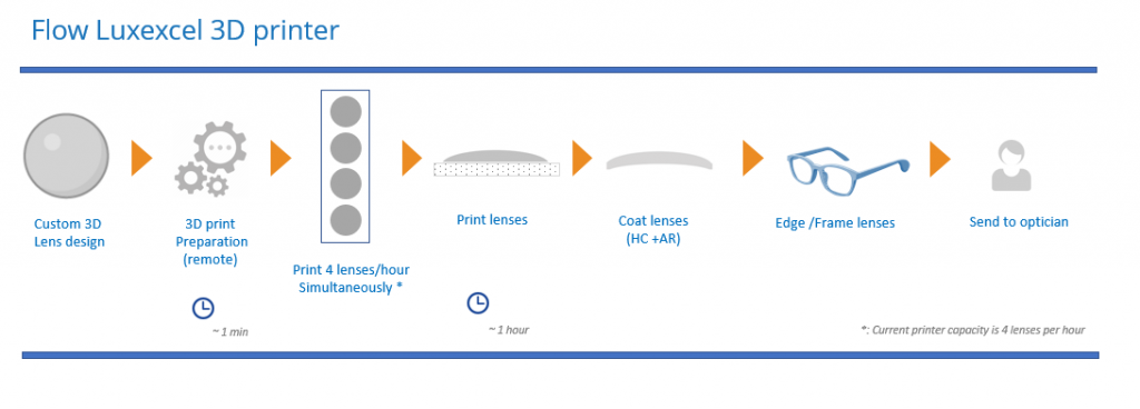 The Luxexcel process for 3D printing lenses. Image via Luxexcel.