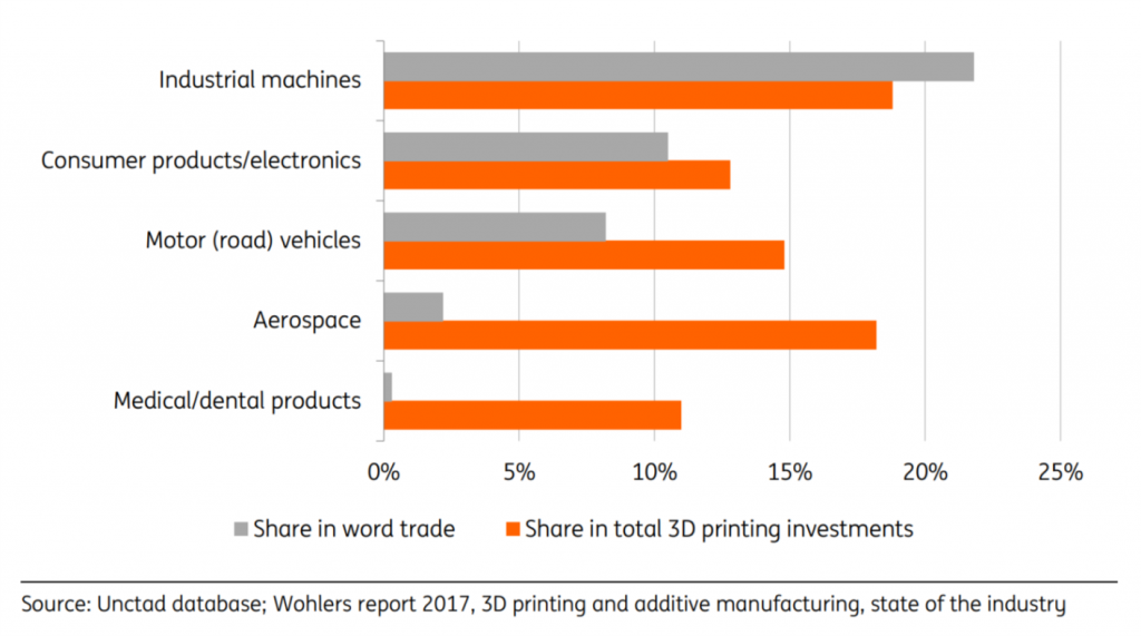 Industry shares in world trade and shares in investments in 3D printers, 2016. Image via ING.
