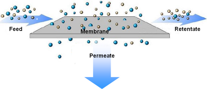 Schematic of membrane gas separation. Image via Elveflow