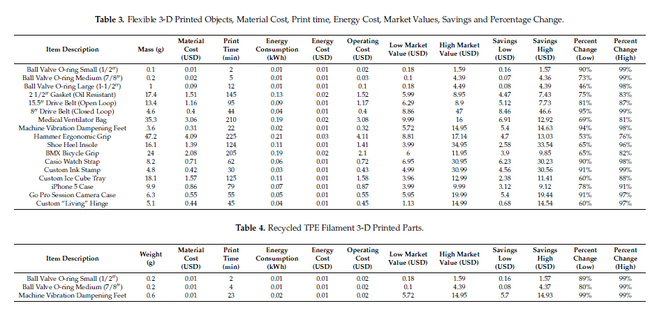 Cost per part of each item as determined by material + energy + operation. Image via MDPI Technologies