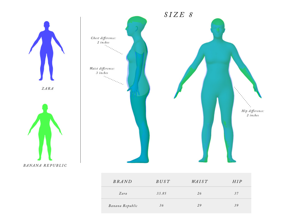 A basic size 8 mesh from Body Labs and the corresponding size measurements form high street brands. Image via Body Labs