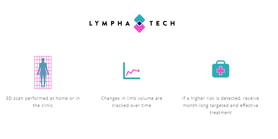 The LymphaTech 3D scanning process. Image via LympaTech