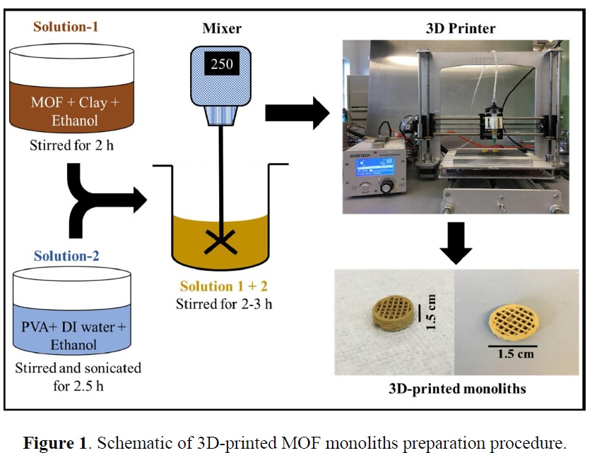 MOF monolith 3D printing method. Image via ACS Applied Materials & Interfaces