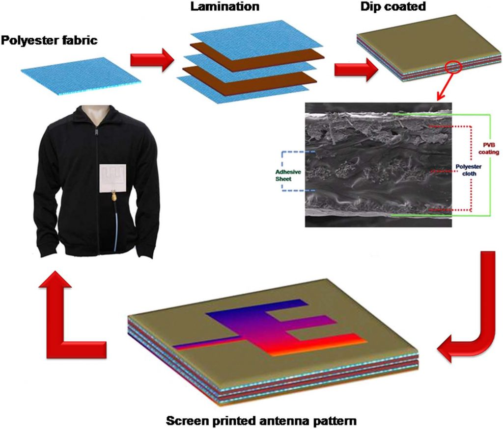 Electronic fabric fabrication lifecycle. Image via Smart Materials and Structures