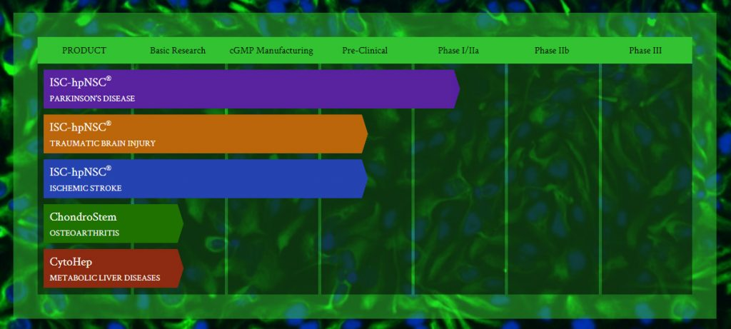 International Stem Cell Corporation's product pipeline. Image via ISCO