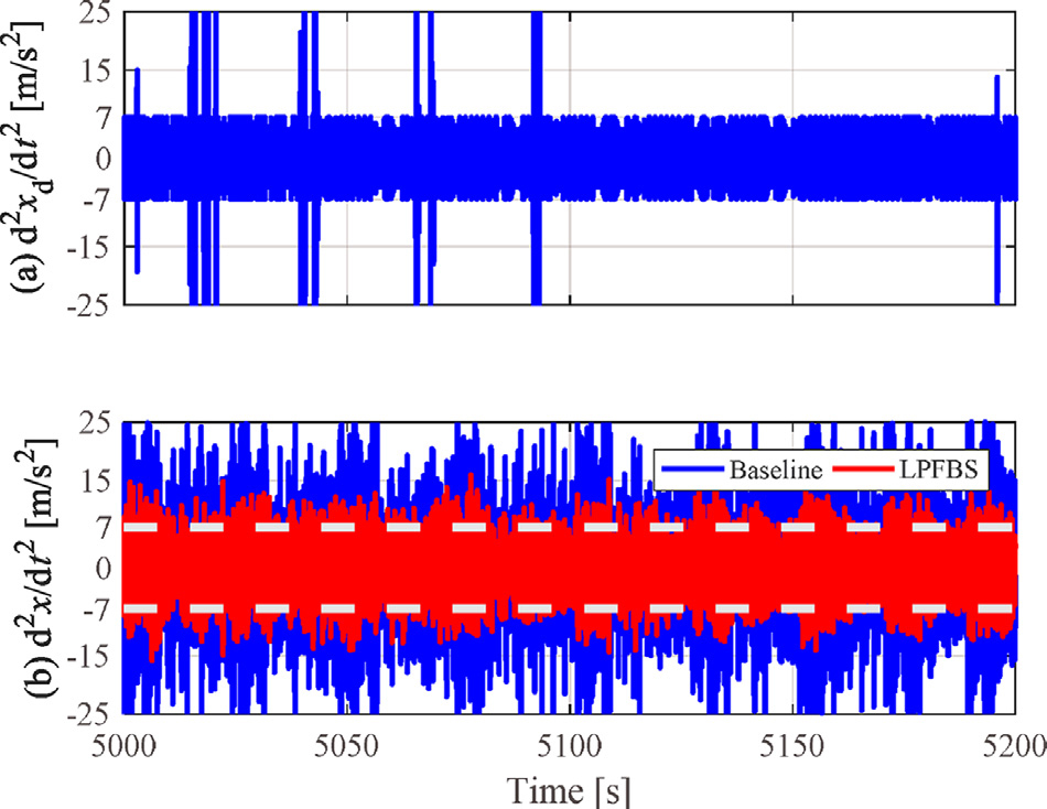 Top shows the set vibration limit of the tst 3D printer. The bottom, in contrast, shows the rate of vibration in typical operation (blue) vs. vibration when the algorithm is applied (red). Image via Mechatronics journal.