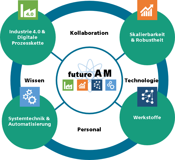 The four parts of futureAM. Image via Fraunhofer