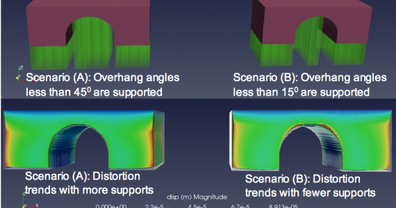 3DSIM exaSIM can be used to understand where 3D printing supports are required. Image via 3DSIM.
