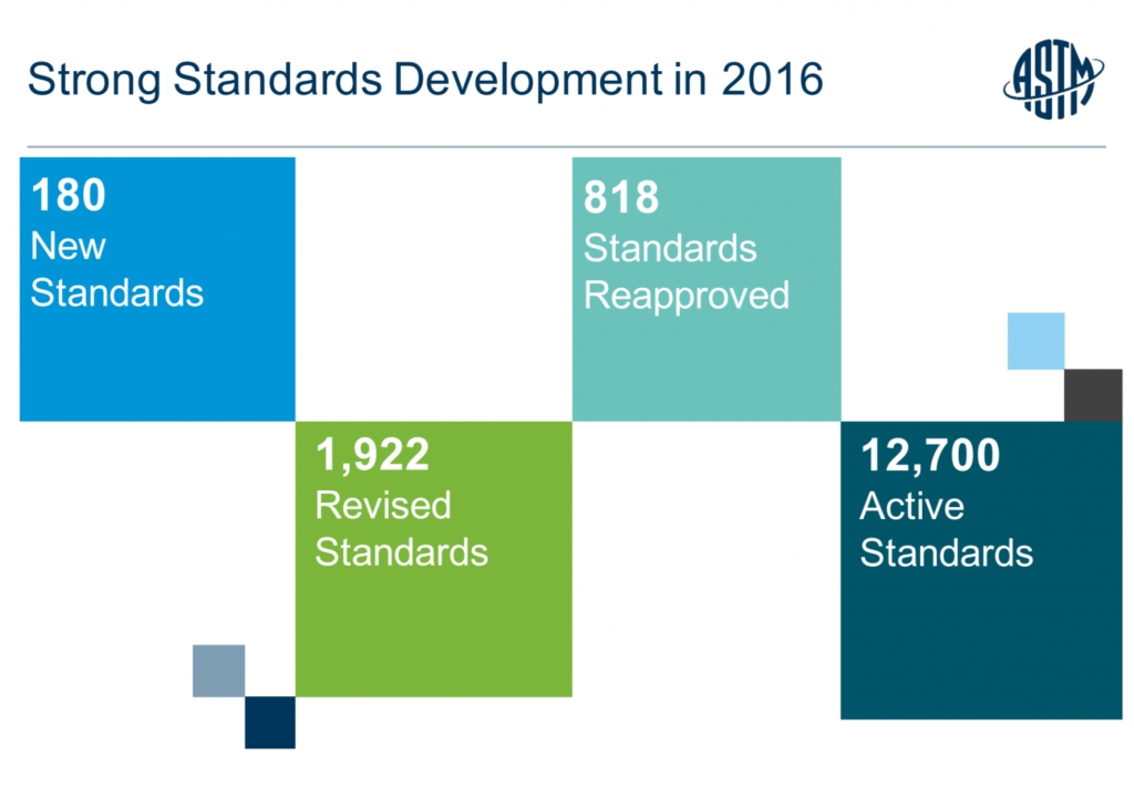 ASTM Standards development report for 2016.