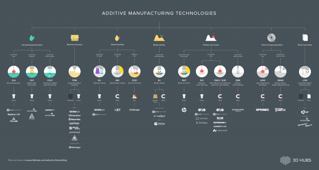 3D Hubs produced a guide to the primary additive manufacturing technologies.
