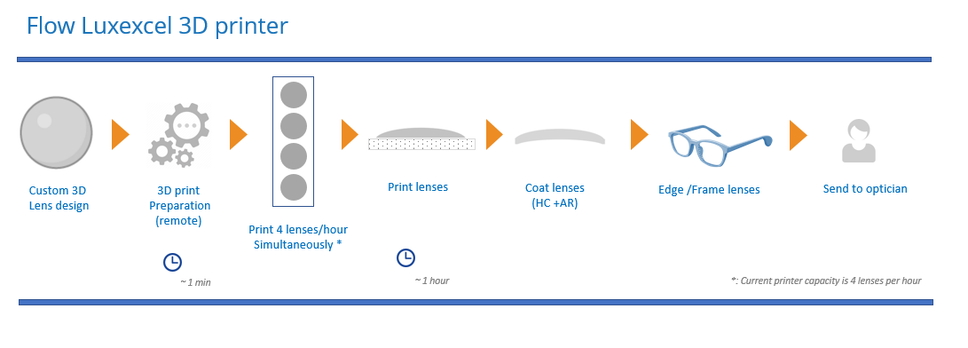 Schematic of the lens 3D printing workflow. Image via Luxexcel