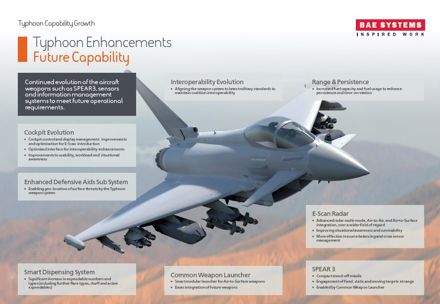 Potential Eurofighter Typhoon enhancements. Image via BAE Systems