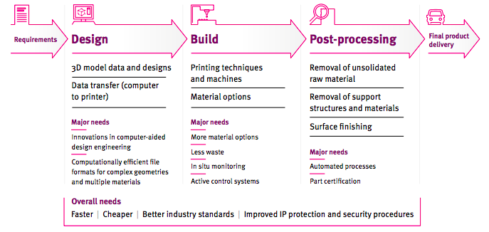The report's recommendations on how additive manufacturing processes may be improved across the supply chain. Image via Imperial