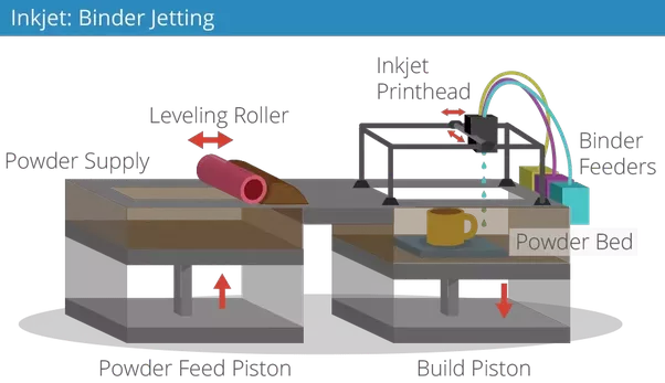 Ge Teases Details Of Prototype H1 Binder Jet 3d Printer