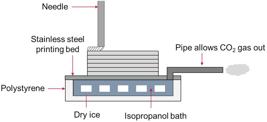 Schematic of Imperial College London's cryogenic 3D printing setup. Image via Scientific Reports