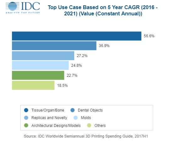 Chart showing top spends by application as forecasted by IDC. Image via IDC