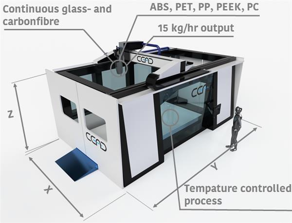 CEAD Group's CFAM machine. Image via CEAD